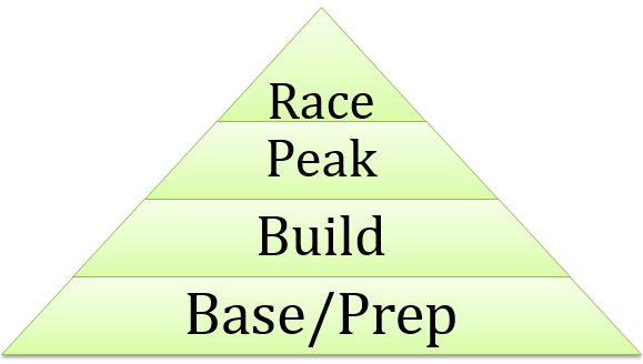 Race pyramid